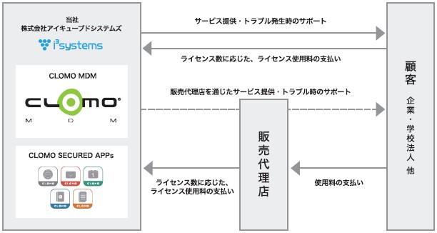 アイキューブドシステムズ(4495)IPO事業内容