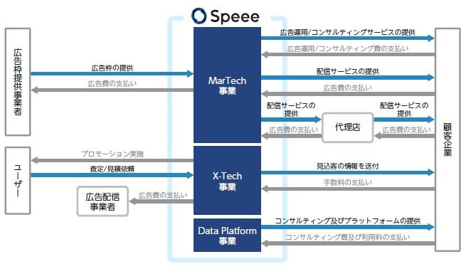 Speee(4499)IPO事業系統図