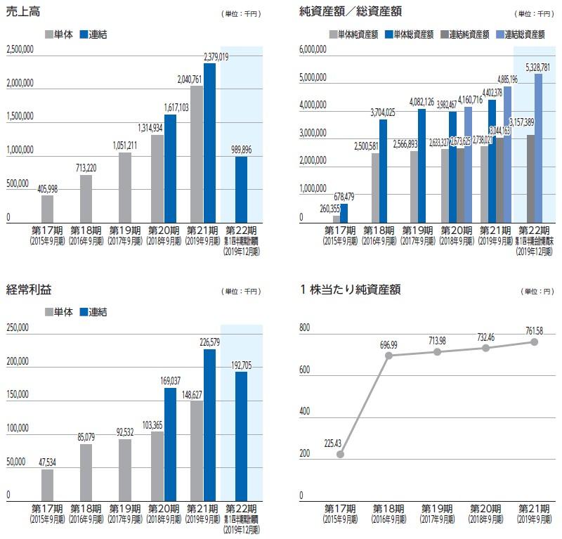 GMOフィナンシャルゲート(4051)IPO売上高及び経常利益