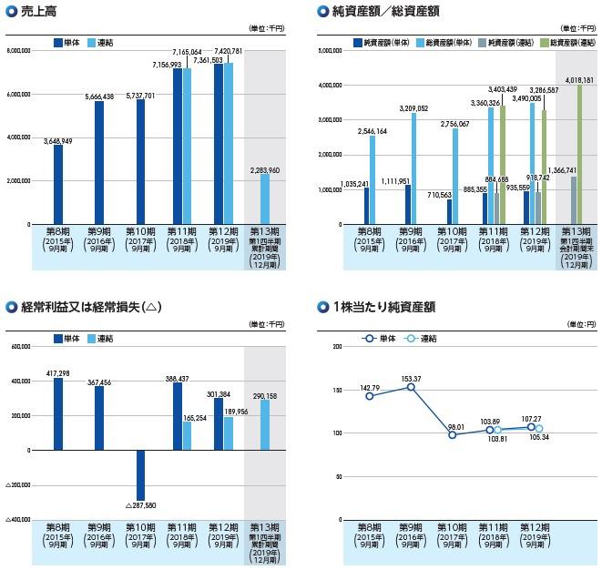 Speee(4499)IPO売上高及び経常損益