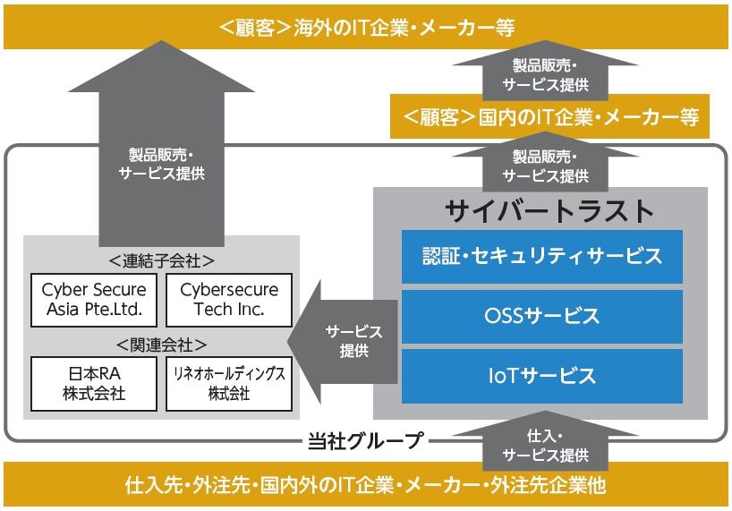 サイバートラスト(4498)IPO事業系統図