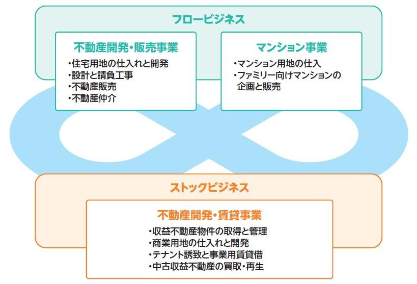 ヤマイチエステート(2984)IPO事業展開図
