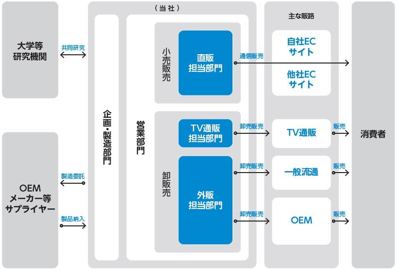 アルマード(4932)IPO事業系統図