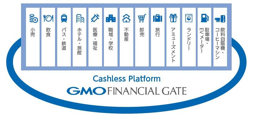 GMOフィナンシャルゲート(4051)IPOキャッシュレスサービス