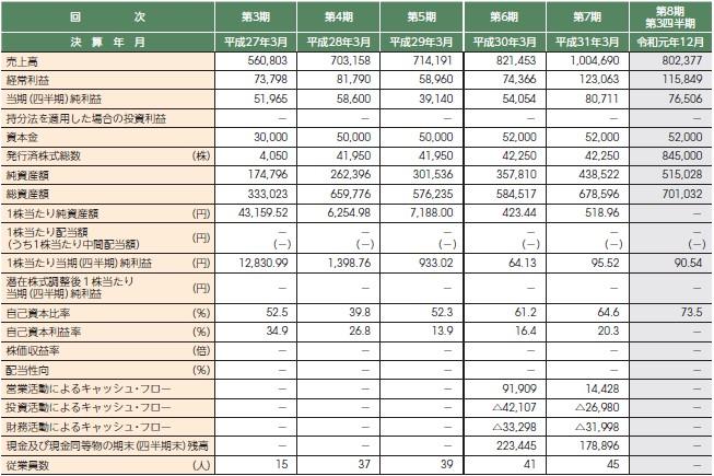 スマート・ソリューション・テクノロジー(6598)IPO経営指標