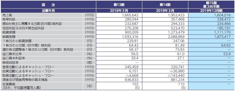 コマースOneホールディングス(4496)IPO経営指標
