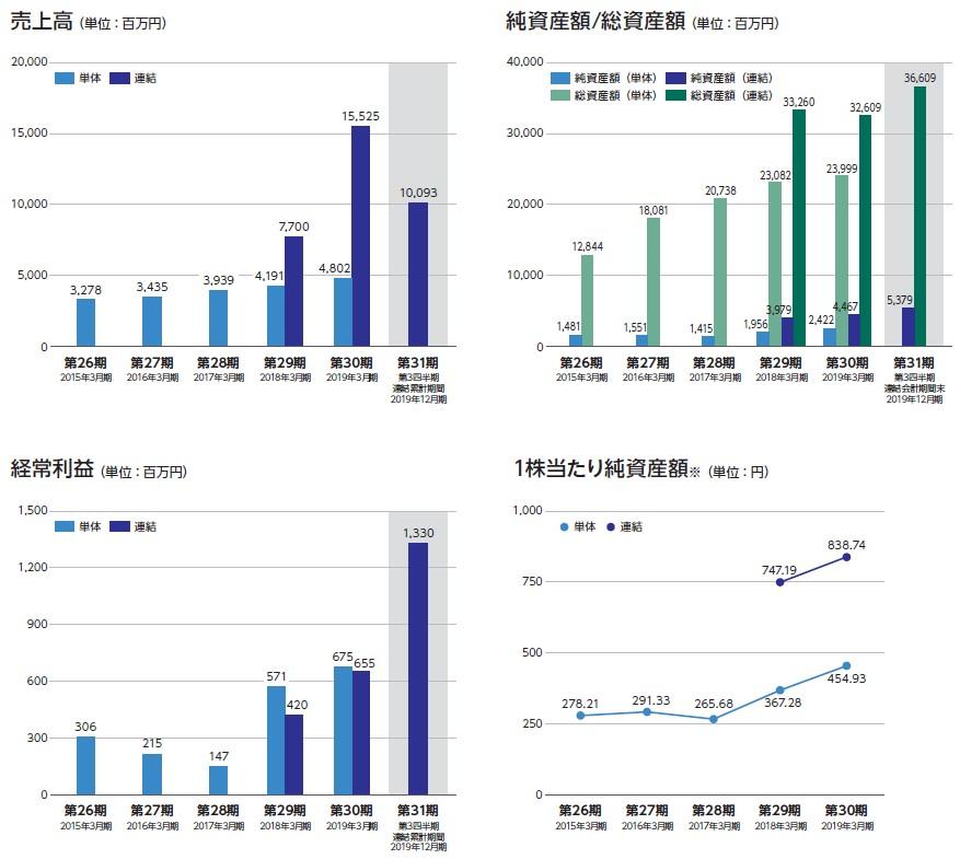 ヤマイチエステート(2984)IPO売上高及び経常利益