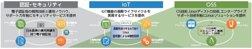 サイバートラスト(4498)IPO事業構成