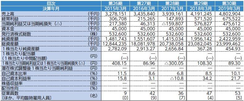 ヤマイチエステート(2984)IPO経営指標