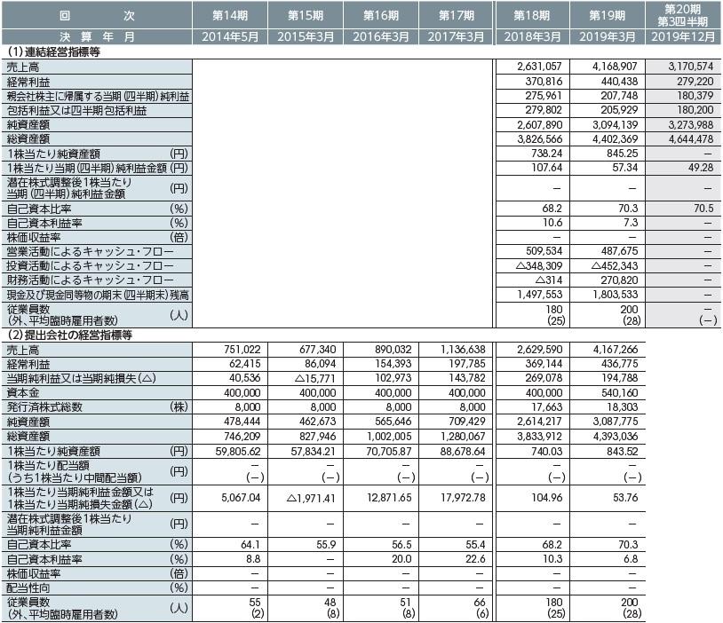 サイバートラスト(4498)IPO経営指標