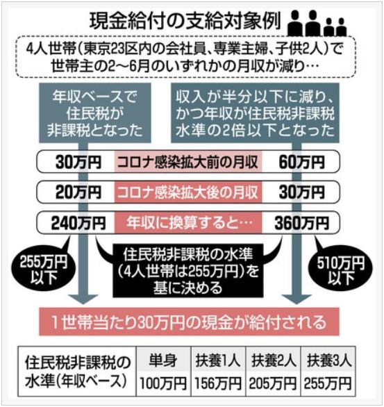 現金給付の支給対象事例(東京新聞)