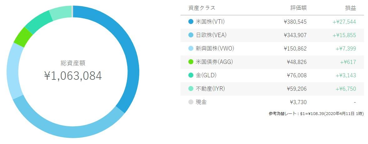 ウェルスナビ(WealthNavi)資産内訳2020.4.11
