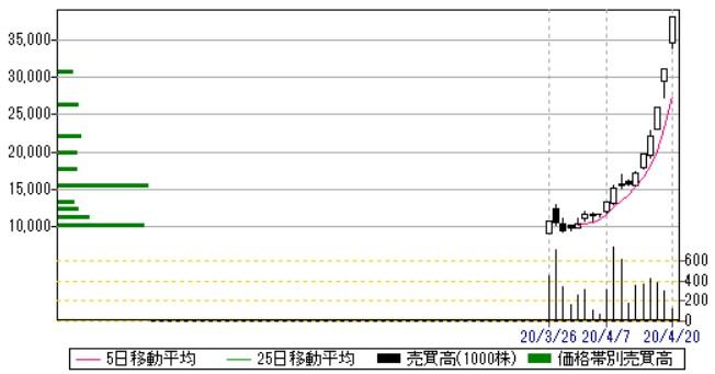サイバーセキュリティクラウド(4493)株価日足・売買高チャート2020.4.20