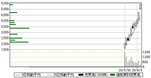 NexTone(7094)日足・売買高チャート2020.4.13