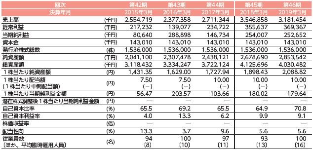 エブレン(6599)IPO経営指標