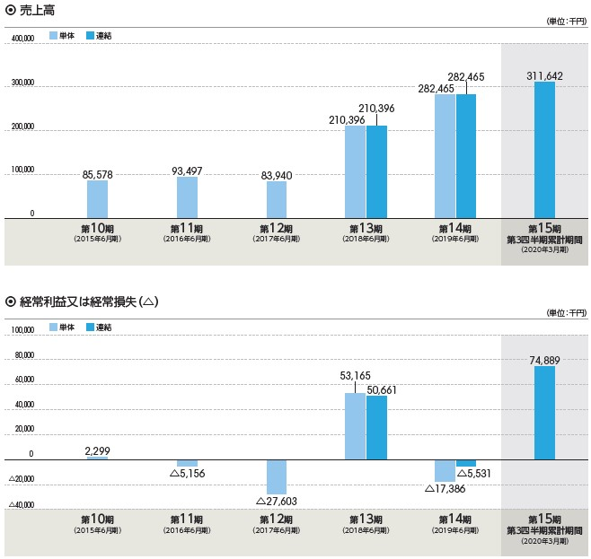 フィーチャ(4052)IPO売上高及び経常損益