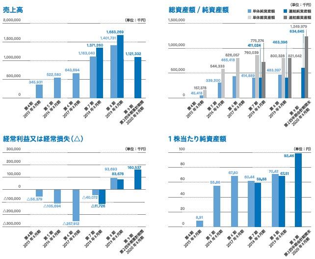 グッドパッチ(7351)IPO売上高及び経常損益