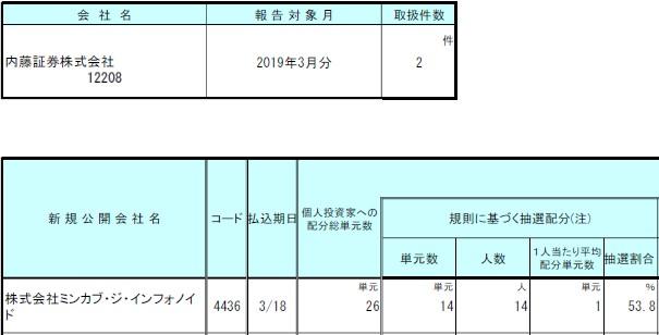 内藤証券IPOミンカブ・ジ・インフォノイド