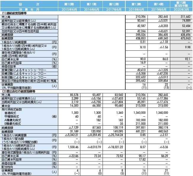 フィーチャ(4052)IPO経営指標