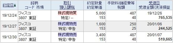フィスコ(3807)取引履歴2019.12