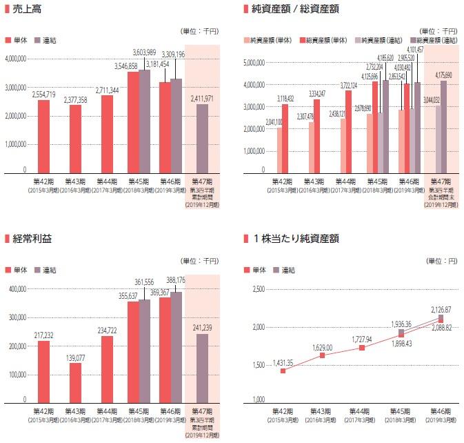 エブレン(6599)IPO売上高及び経常利益