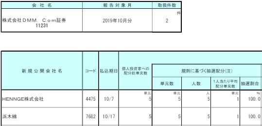 DMM株(DMM.com証券)IPO2019年10月