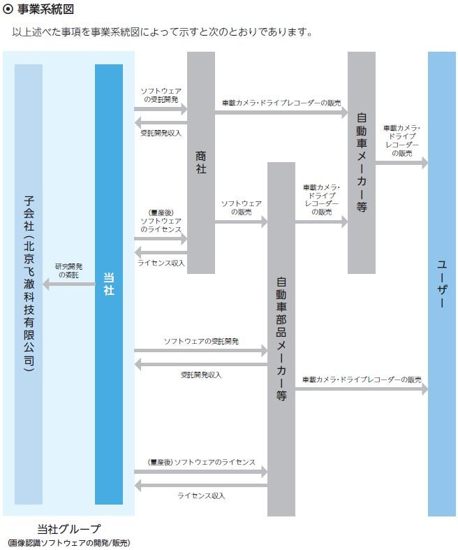 フィーチャ(4052)IPO事業系統図