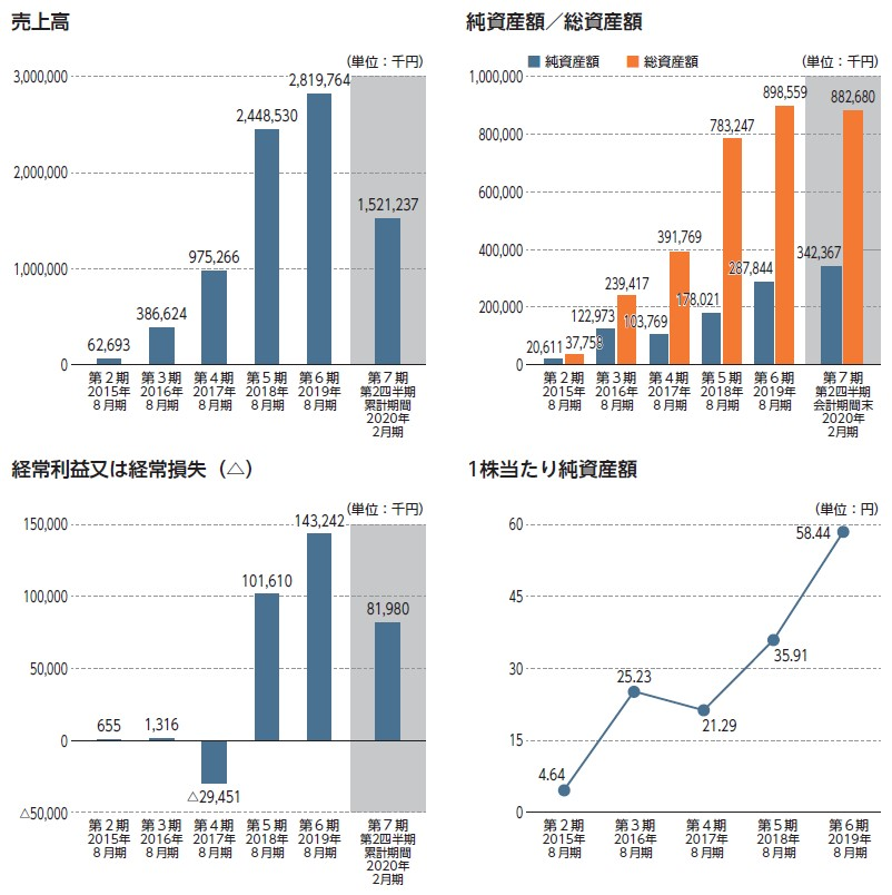 Branding Engineer(7352)IPO売上高及び経常損益