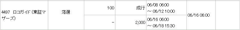 ロコガイド(4497)IPO落選みずほ証券