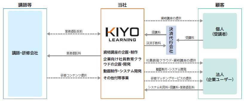 KIYOラーニング(7353)IPO事業系統図