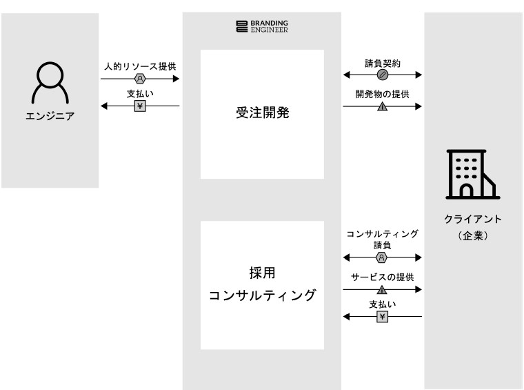 Branding Engineer(7352)IPOFCS事業