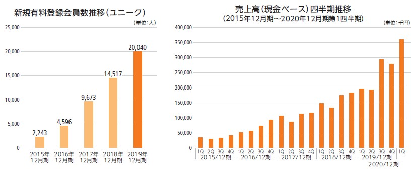KIYOラーニング(7353)IPO新規有料登録会員数と売上高の推移