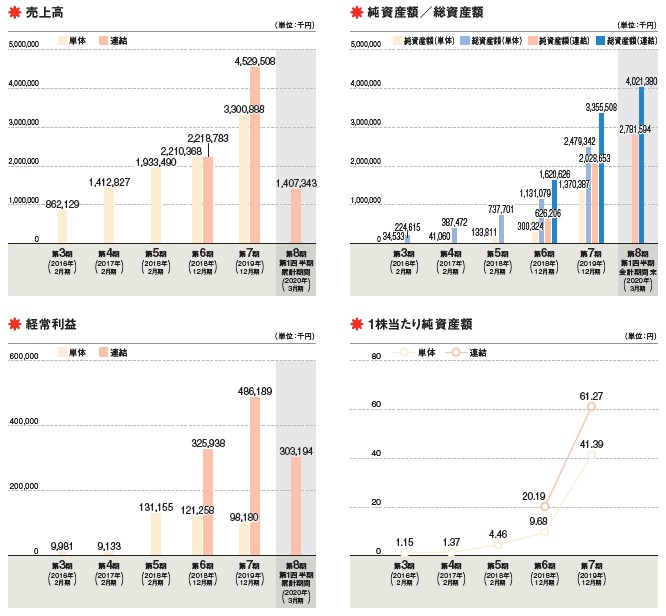 Sun Asterisk(4053)IPO売上高及び経常利益