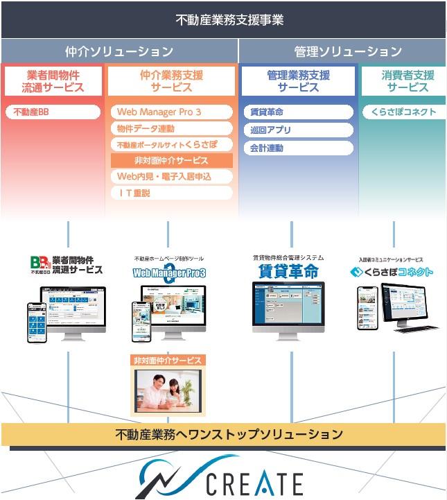 日本情報クリエイト(4054)IPO事業概要