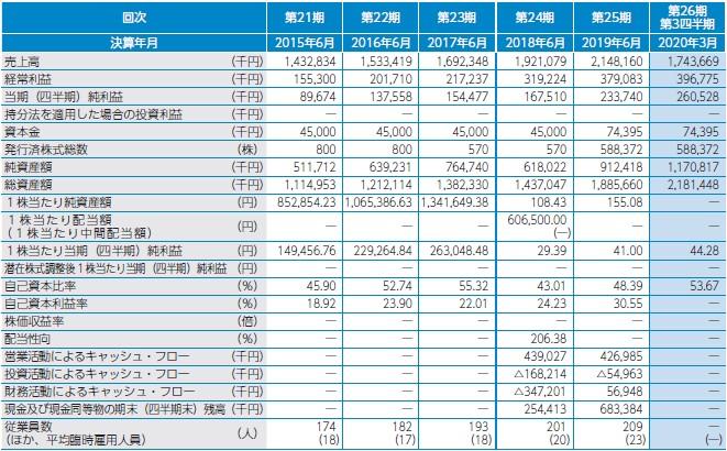 日本情報クリエイト(4054)IPO経営指標