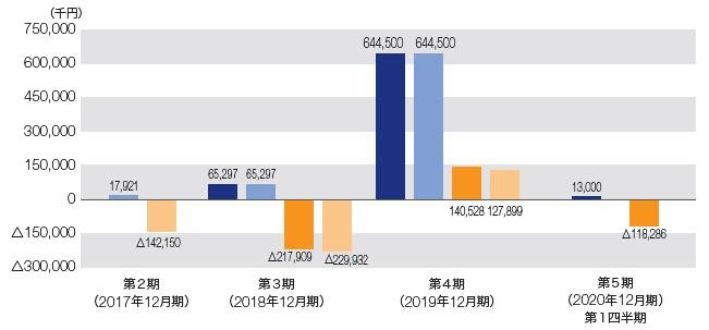 モダリス(4883)IPO経常損益