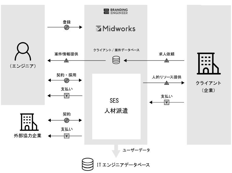 Branding Engineer(7352)IPOMidworks事業