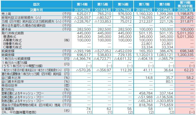 アイキューブドシステムズ(4495)IPO経営指標2