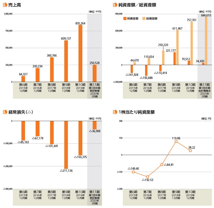 KIYOラーニング(7353)IPO売上高及び経常損失