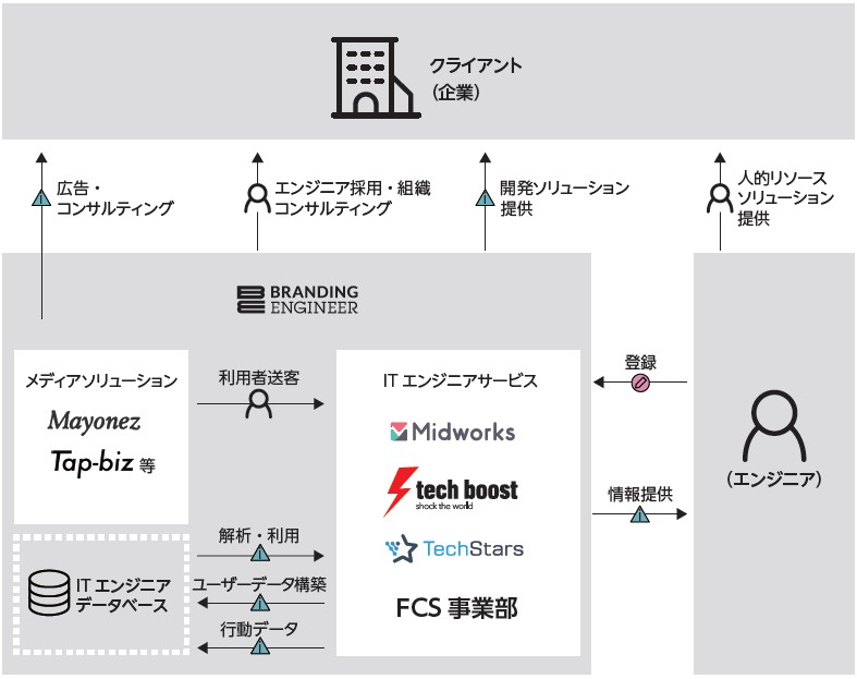 Branding Engineer(7352)IPO事業系統図