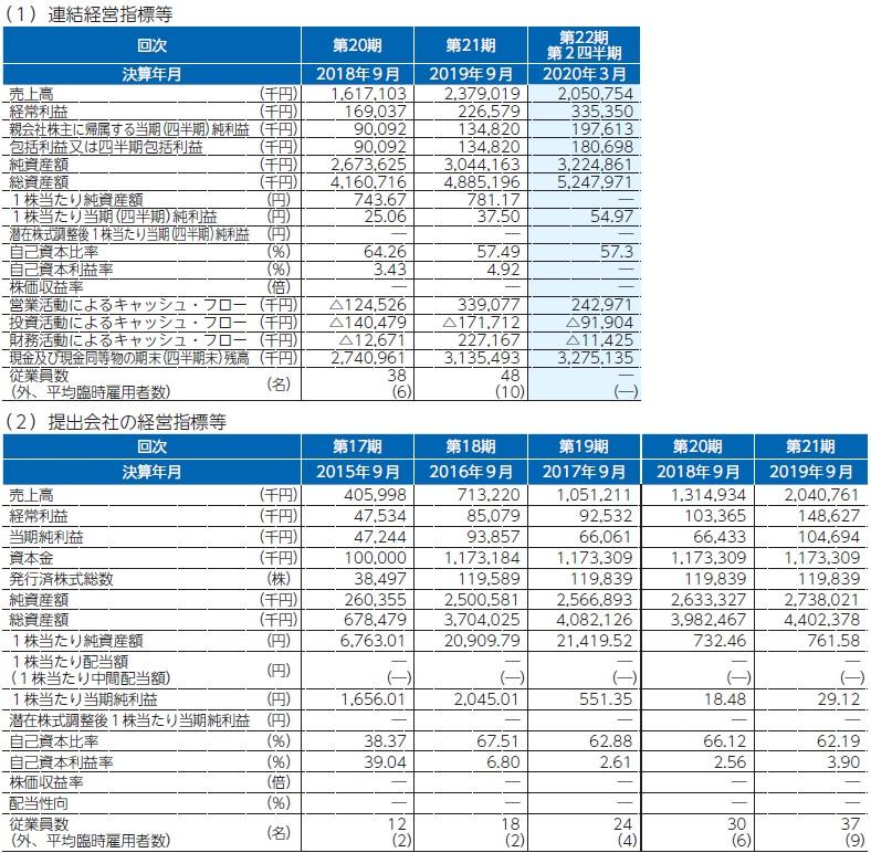 GMOフィナンシャルゲート(4051)IPO経営指標2