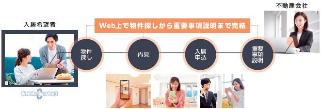 日本情報クリエイト(4054)IPO非対面仲介サービス