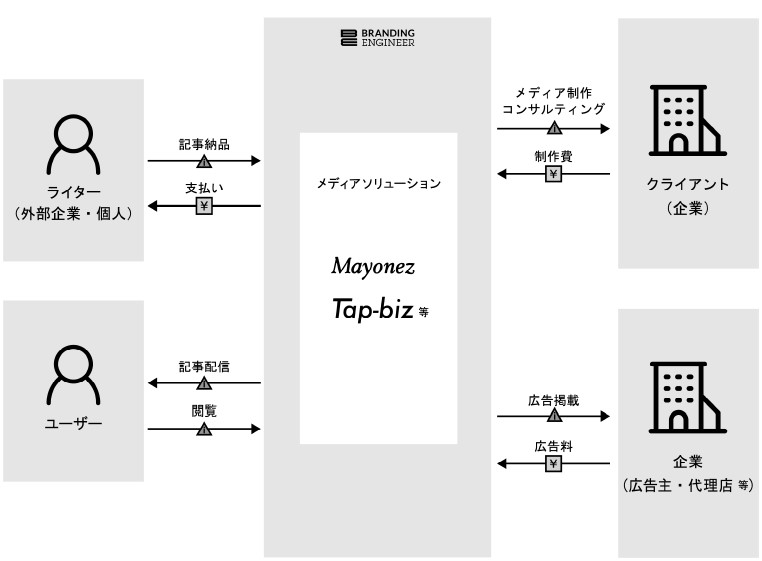 Branding Engineer(7352)IPOメディア事業