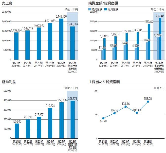 株価 クリエイト 日本 情報