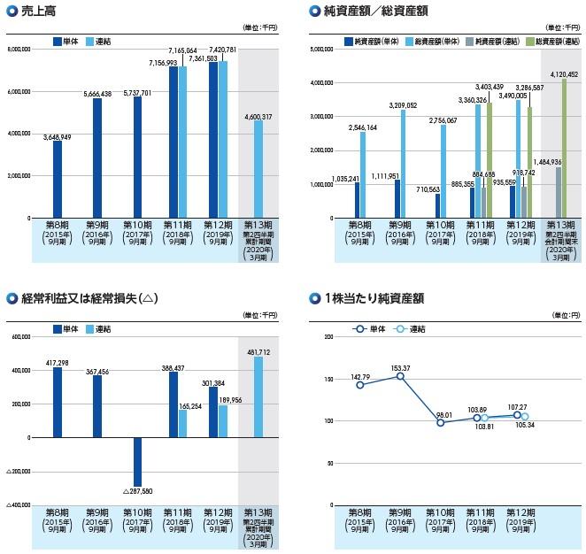 Speee(4499)IPO売上高及び経常損益2