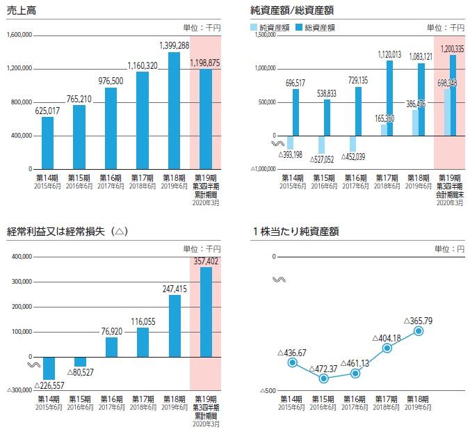 アイキューブドシステムズ(4495)IPO売上高及び経常損益2