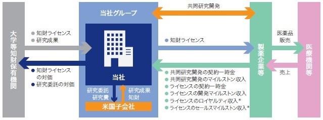 モダリス(4883)IPO事業系統図