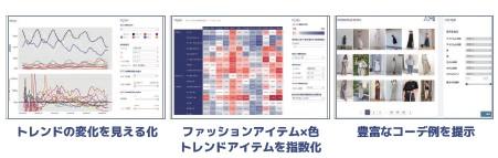 ニューラルポケット(4056)IPOファッショントレンド解析関連サービス