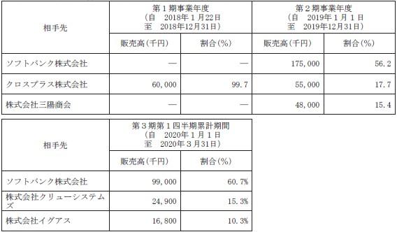 ニューラルポケット(4056)IPO取引先実績