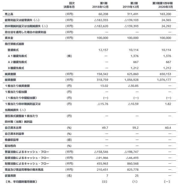 ニューラルポケット(4056)IPO経営指標